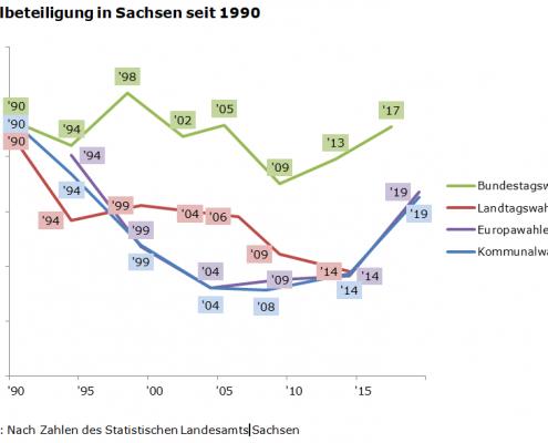 Wählen ist erste BürgerInnenpflicht. Quelle: Nach Zahlen des Statistischen Landesamts Sachsen