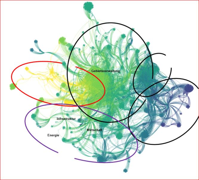 Grafik zur Darstellung des Gesamtnetzwerkes der EWZ